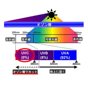 LED UVC紫外線 オゾン層